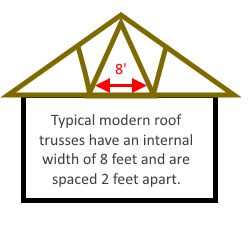 Image of a modern roof truss